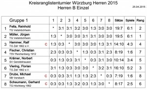 KRL_2015_Herren_B