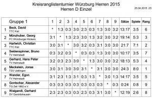 KRL_2015_Herren_D