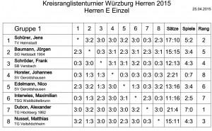 KRL_2015_Herren_E