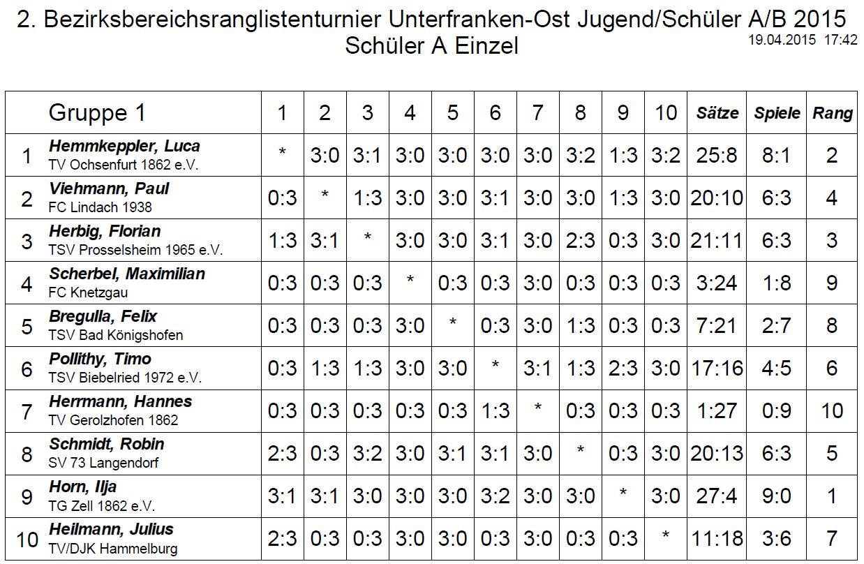 Zw-Bezirk SchuelerA 2015