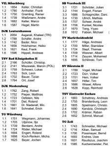 Mannschaftsmeldung_Bezirksliga