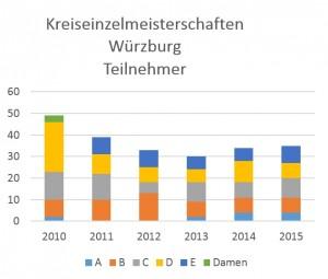 Teilnehmerstatistik