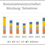 teilnehmerstatistik_kem2010-16