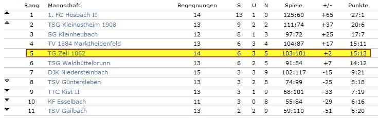 2017-02-16_Tabelle-2Bez